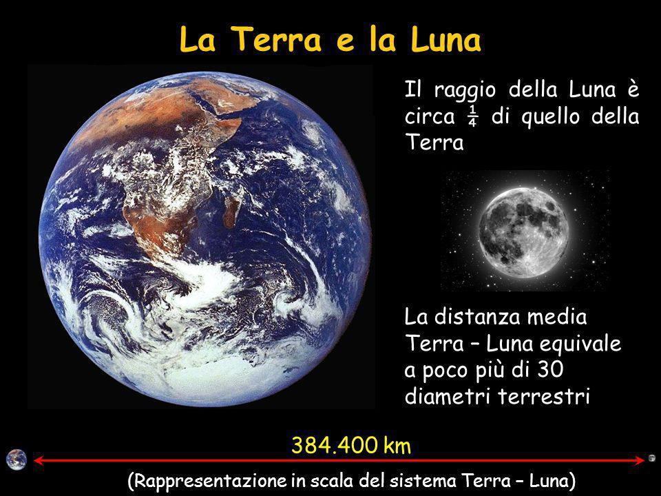 (Rappresentazione in scala del sistema Terra – Luna)