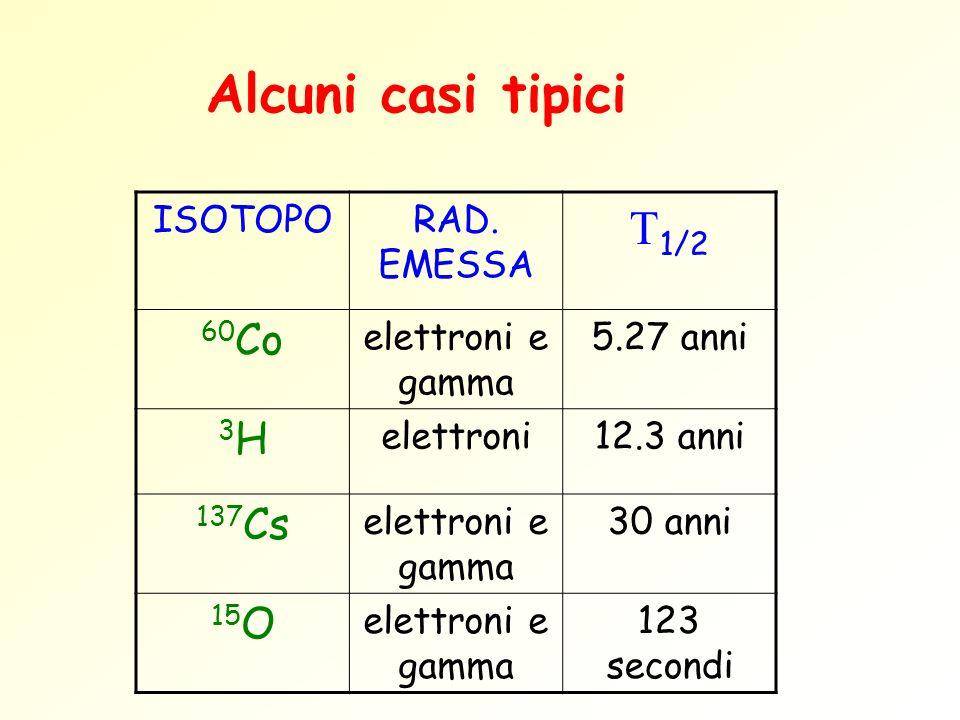 Alcuni casi tipici T1/2 60Co 3H 137Cs 15O ISOTOPO RAD. EMESSA