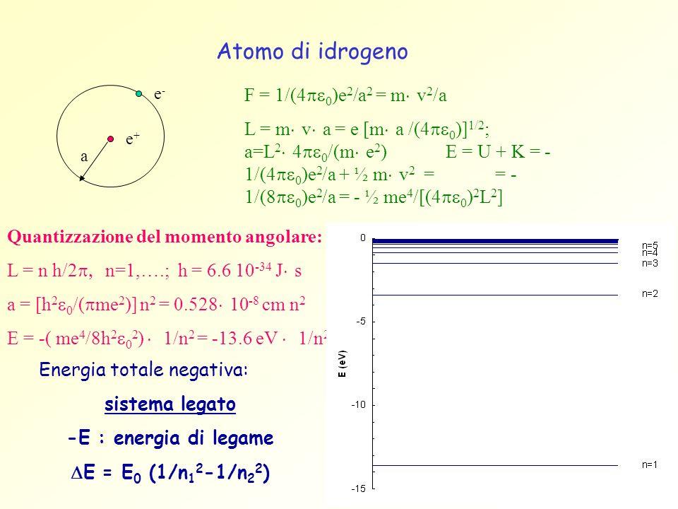Atomo di idrogeno F = 1/(4pe0)e2/a2 = m×v2/a