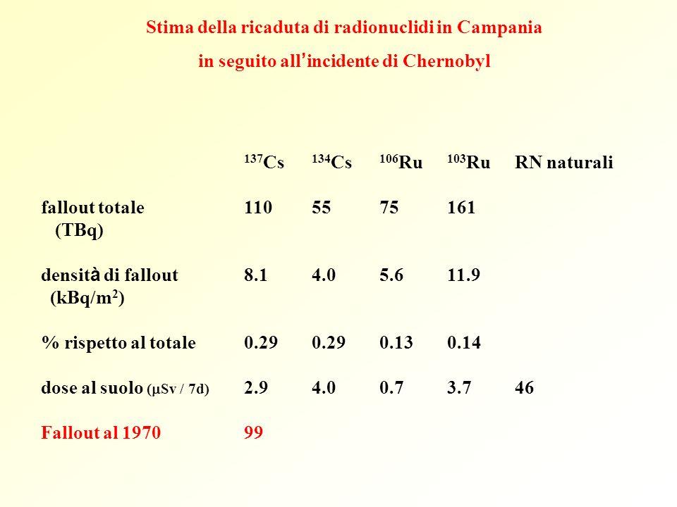 Stima della ricaduta di radionuclidi in Campania