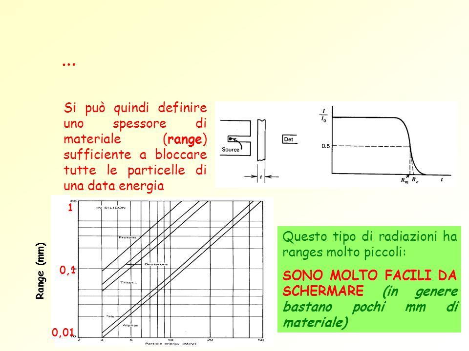 … Si può quindi definire uno spessore di materiale (range) sufficiente a bloccare tutte le particelle di una data energia.