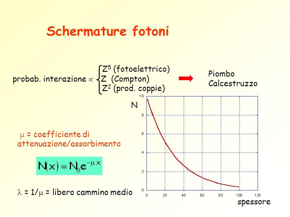 Schermature fotoni Piombo Calcestruzzo Z5 (fotoelettrico)