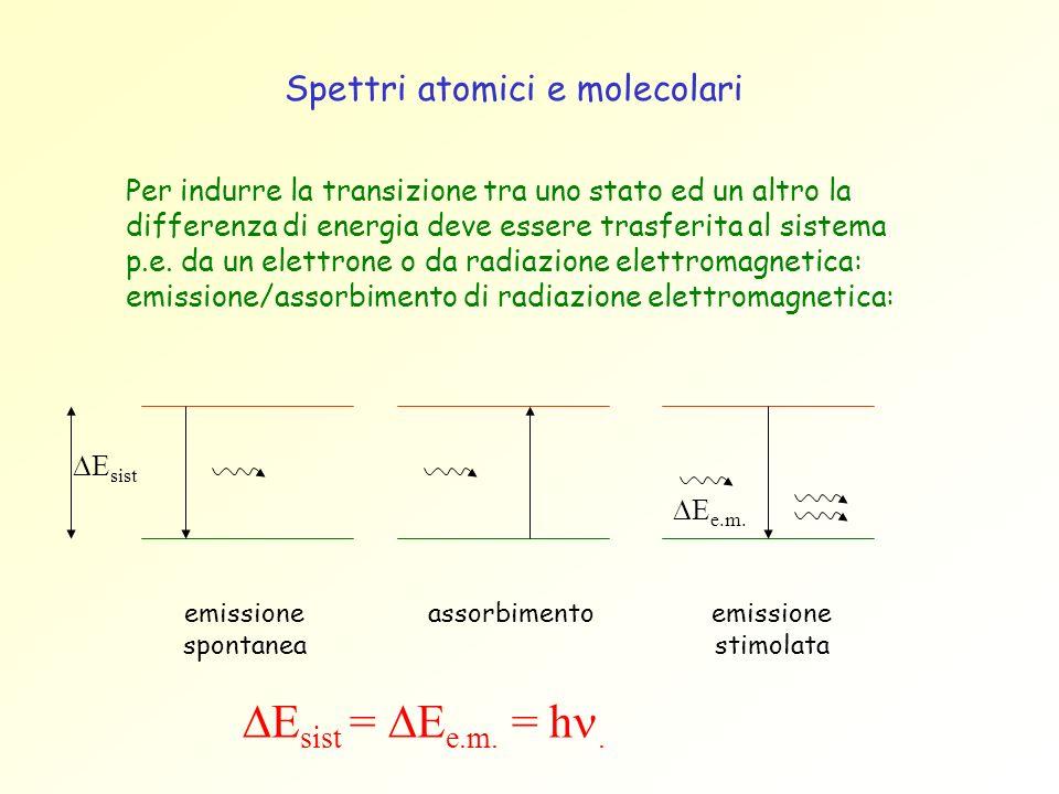 DEsist = DEe.m. = hn. Spettri atomici e molecolari