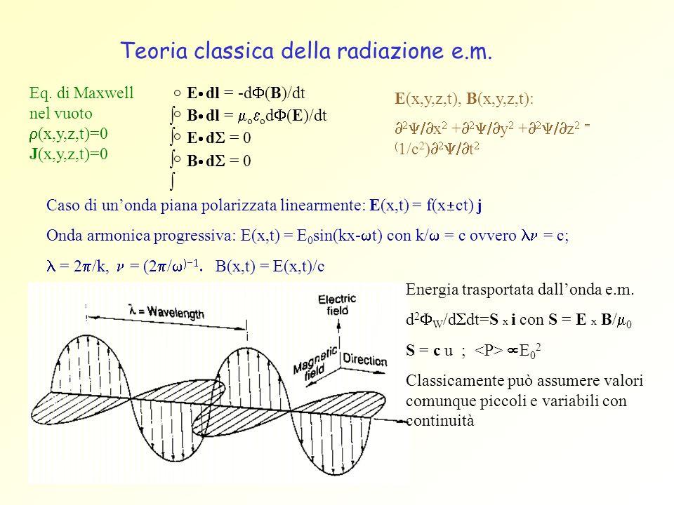 Teoria classica della radiazione e.m.