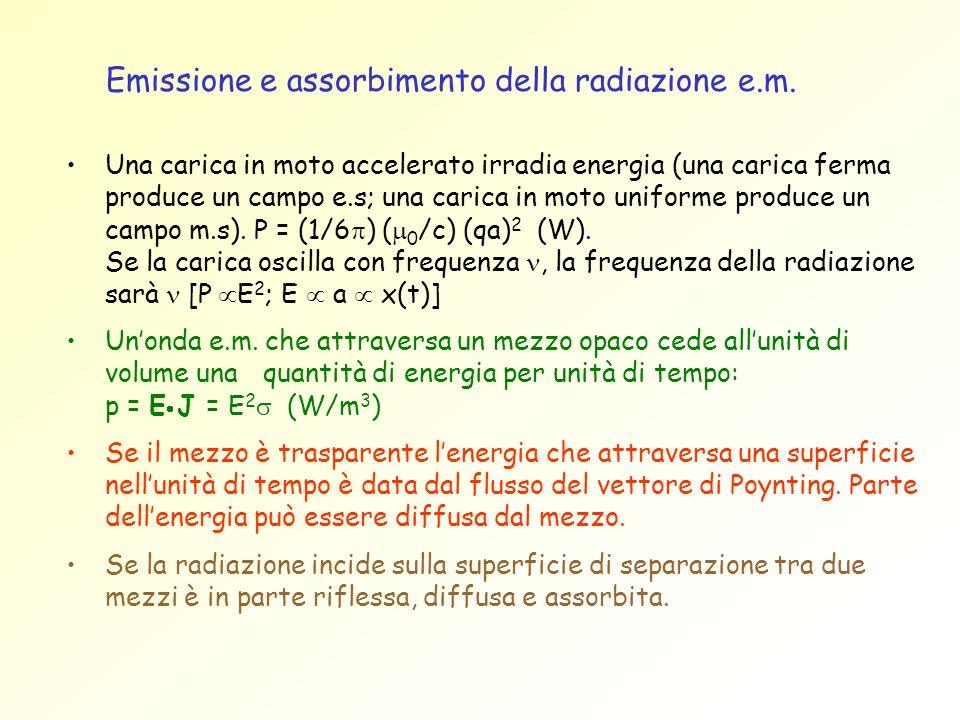 Emissione e assorbimento della radiazione e.m.