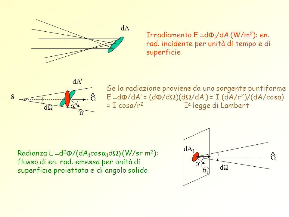 dA Irradiamento E =dFi/dA (W/m2): en. rad. incidente per unità di tempo e di superficie. dA'