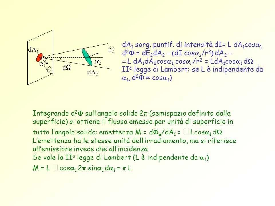 dA1 sorg. puntif. di intensità dI= L dA1cosa1 d2F = dE2dA2 = (dI cosa2/r2) dA2 = = L dA1dA2cosa1 cosa2/r2 = LdA1cosa1 dW IIa legge di Lambert: se L è indipendente da a1, d2F µ cosa1)