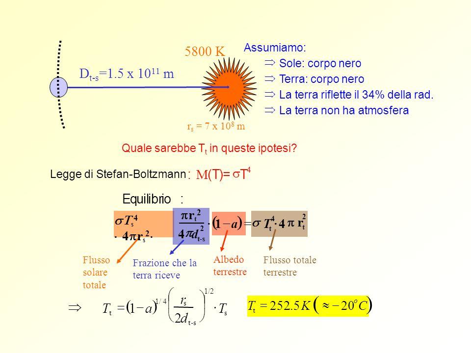( ) ( ) ( ) 5800 K Dt-s=1.5 x 1011 m æ r ö ç ÷ Þ T = 1 - a × T è ø 2 d