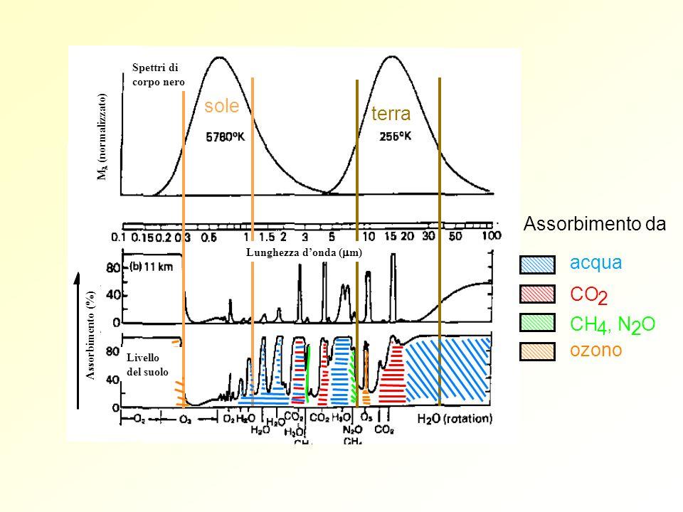 sole terra Assorbimento da acqua CO 2 CH , N O 4 2 ozono