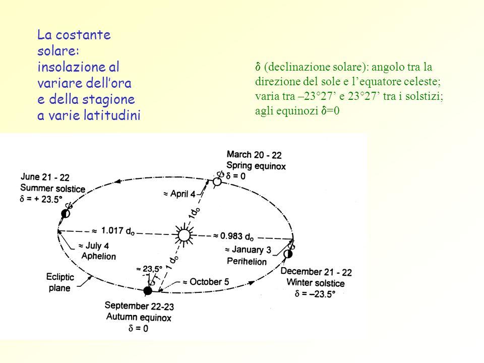 La costante solare: insolazione al variare dell'ora e della stagione a varie latitudini