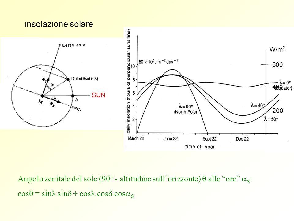 insolazione solare SUN. W/m. 2. 200. 4. 00. 6. Angolo zenitale del sole (90° - altitudine sull'orizzonte) q alle ore aS: