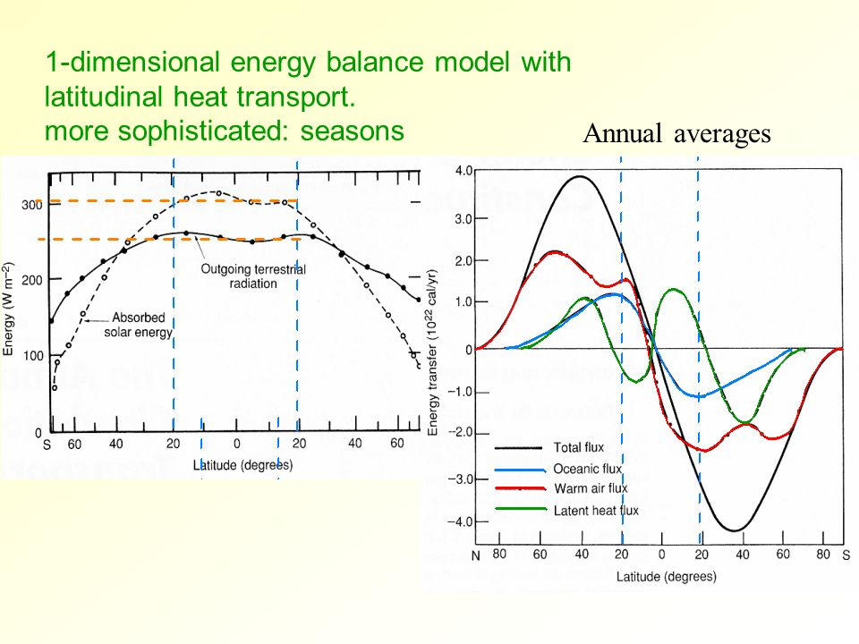 1-dimensional energy balance model with