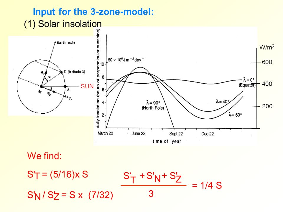 Input for the 3-zone-model: (1) Solar insolation
