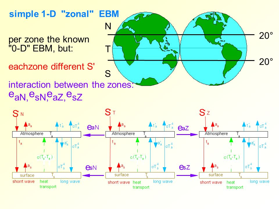 e e e e simple 1-D zonal EBM N 20° per zone the known