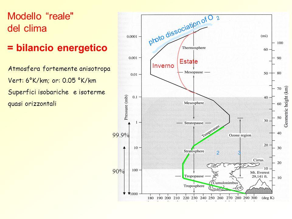 Modello reale del clima