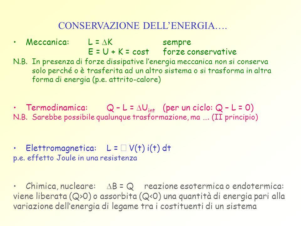 CONSERVAZIONE DELL'ENERGIA….