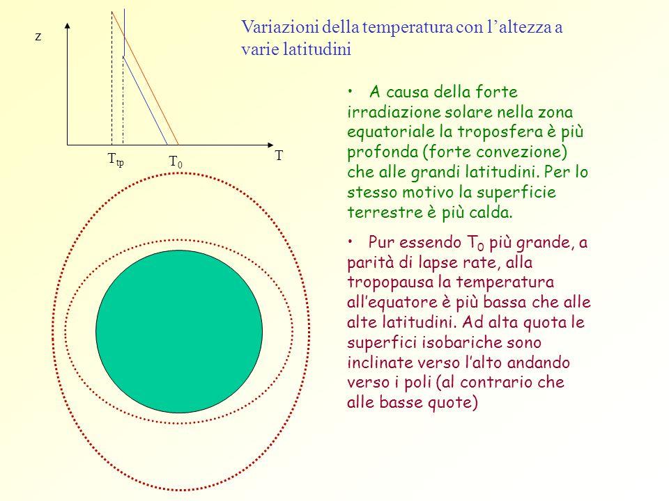 Variazioni della temperatura con l'altezza a varie latitudini