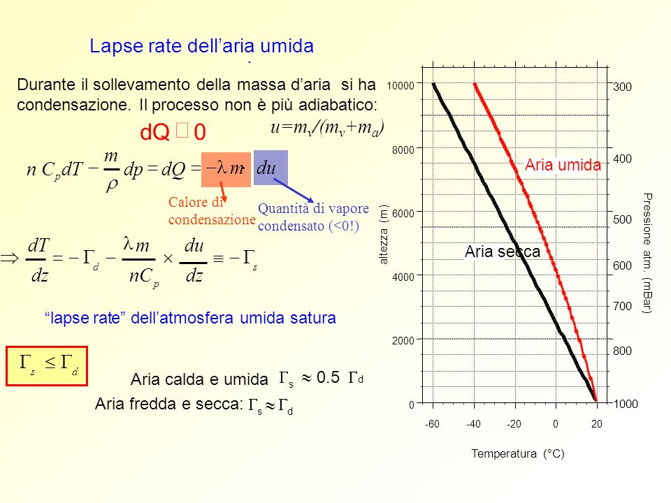 d Q ¹ Lapse rate dell'aria umida . u=mv/(mv+ma) m n C dT - dp = dQ =