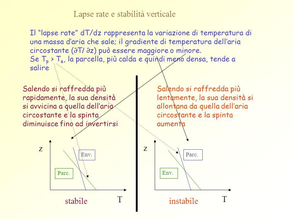 Lapse rate e stabilità verticale