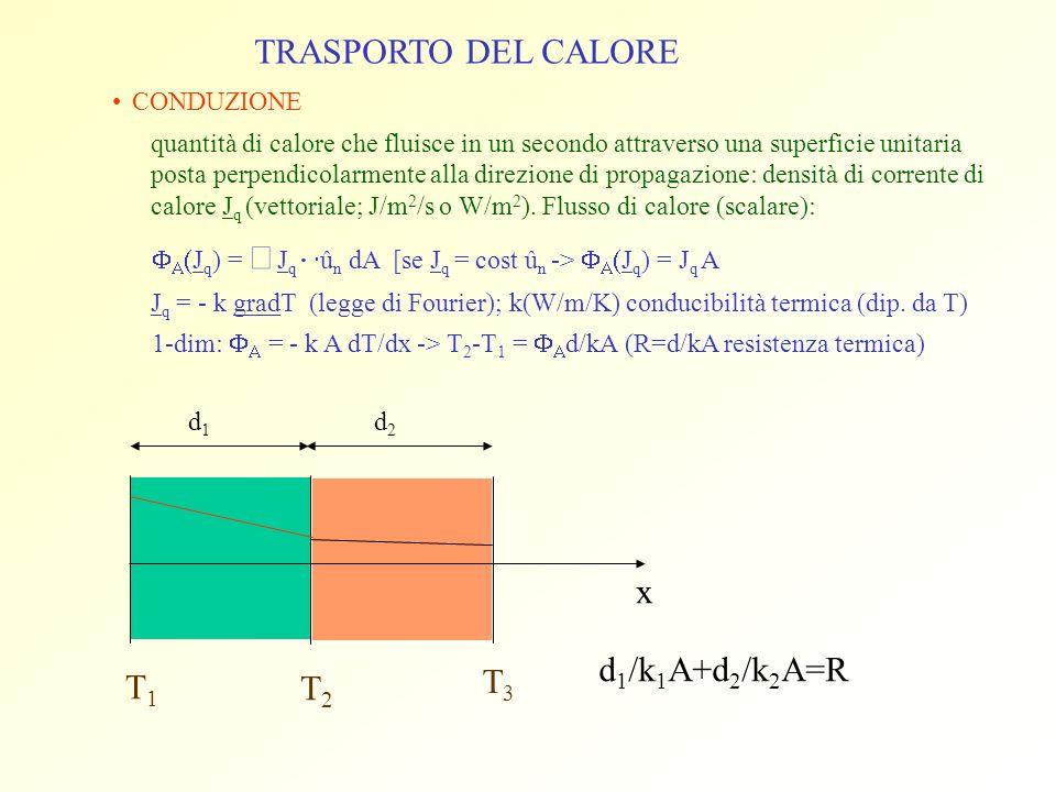TRASPORTO DEL CALORE x d1/k1A+d2/k2A=R T3 T1 T2 CONDUZIONE