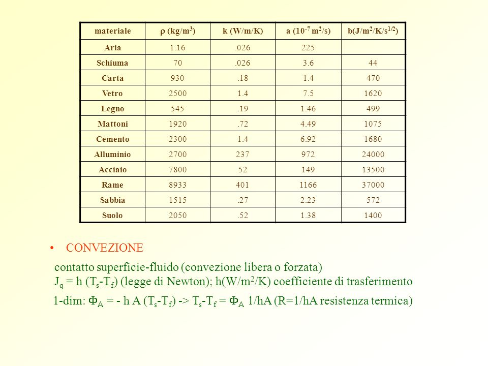materiale r (kg/m3) k (W/m/K) a (10-7 m2/s) b(J/m2/K/s1/2) Aria. 1.16. .026. 225. Schiuma. 70.