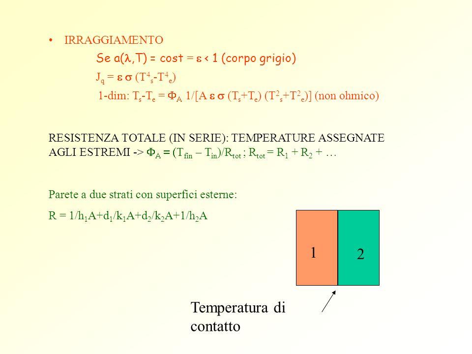 Temperatura di contatto