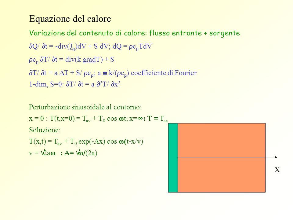 Equazione del calore Variazione del contenuto di calore: flusso entrante + sorgente. ¶Q/ ¶t = -div(Jq)dV + S dV; dQ = rcpTdV.