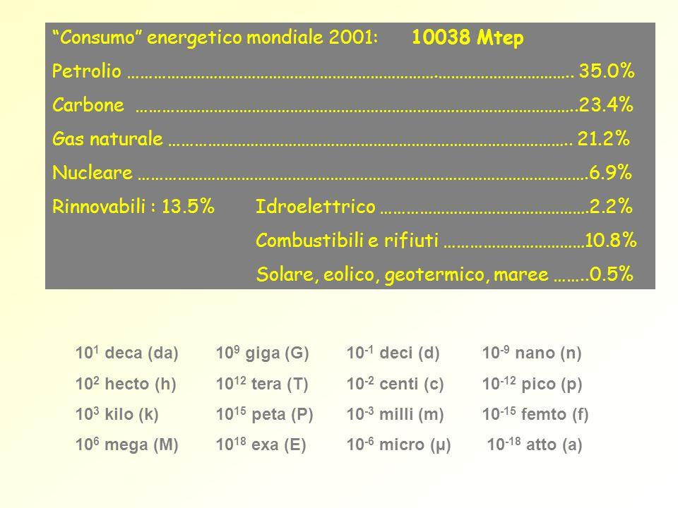 Consumo energetico mondiale 2001: 10038 Mtep