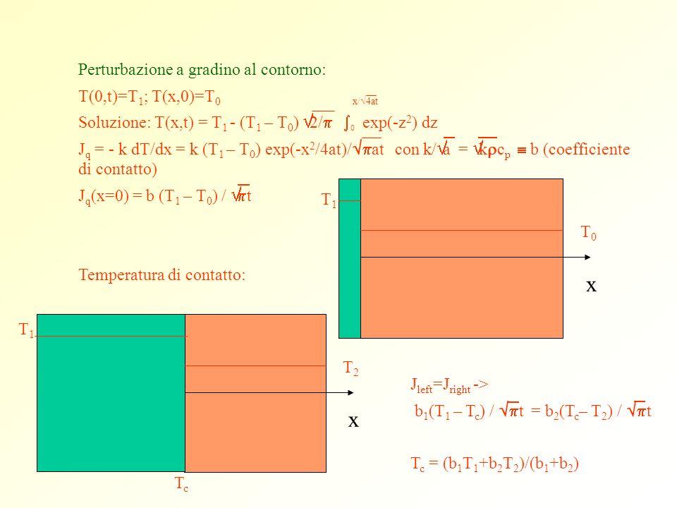 x x Perturbazione a gradino al contorno: T(0,t)=T1; T(x,0)=T0 x/Ö4at