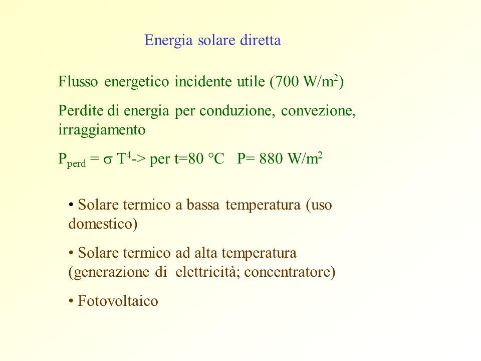 Energia solare diretta