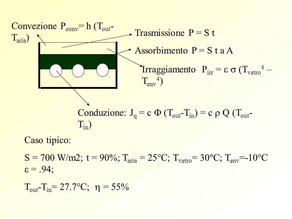 Convezione Pconv= h (Tout-Taria)