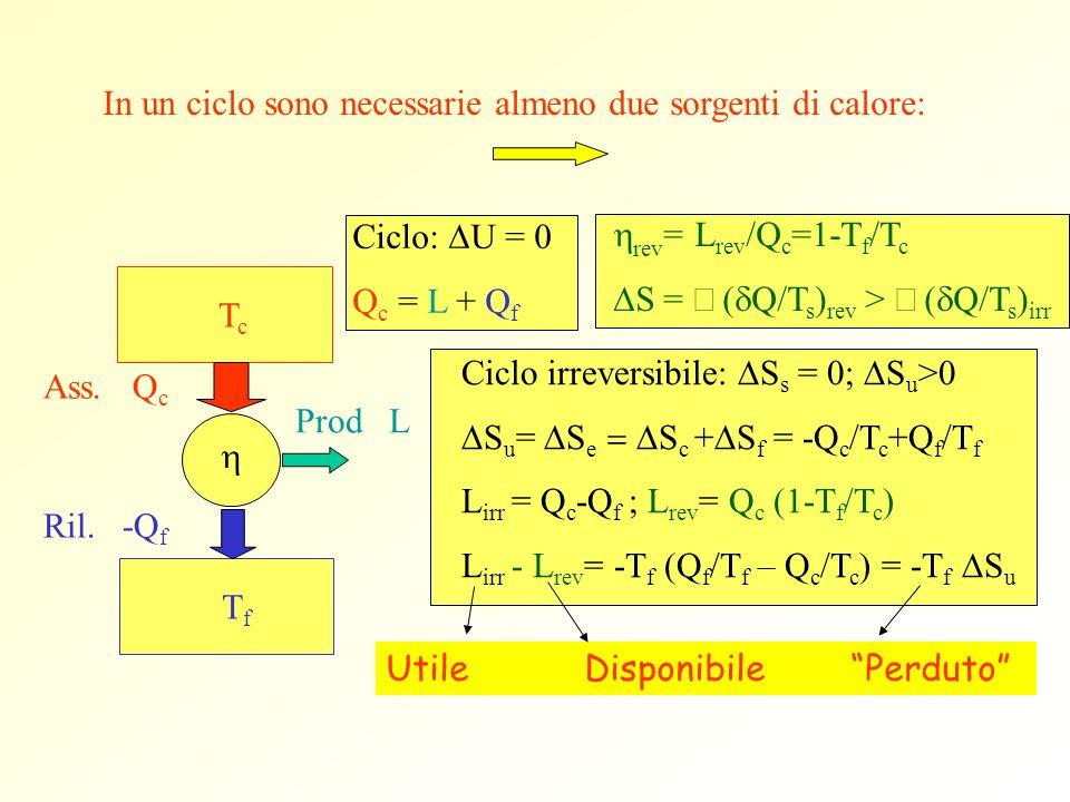 In un ciclo sono necessarie almeno due sorgenti di calore: