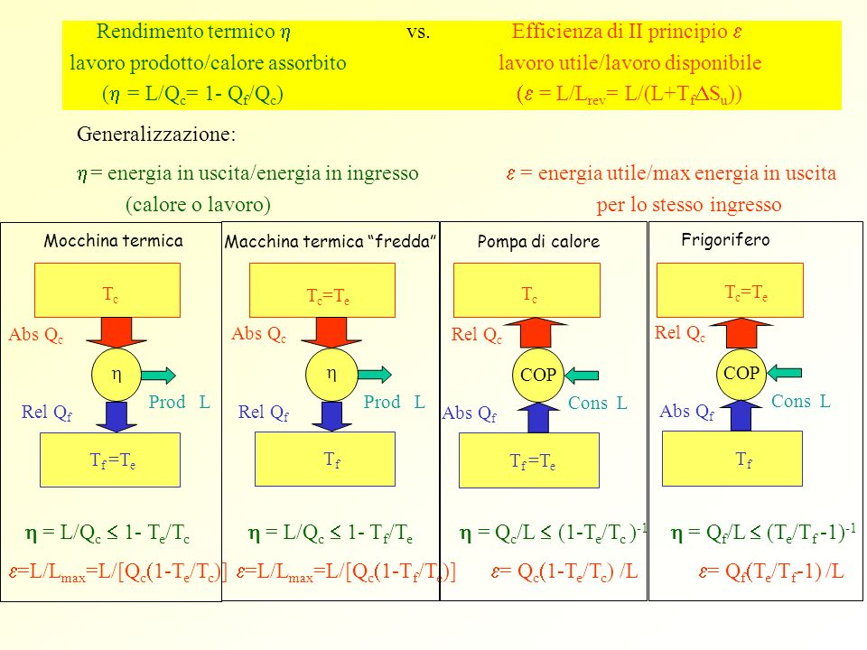 Rendimento termico h vs. Efficienza di II principio e