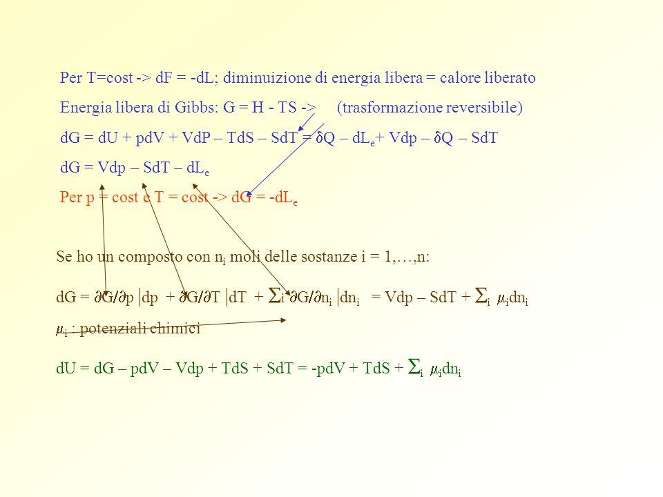 Per T=cost -> dF = -dL; diminuizione di energia libera = calore liberato