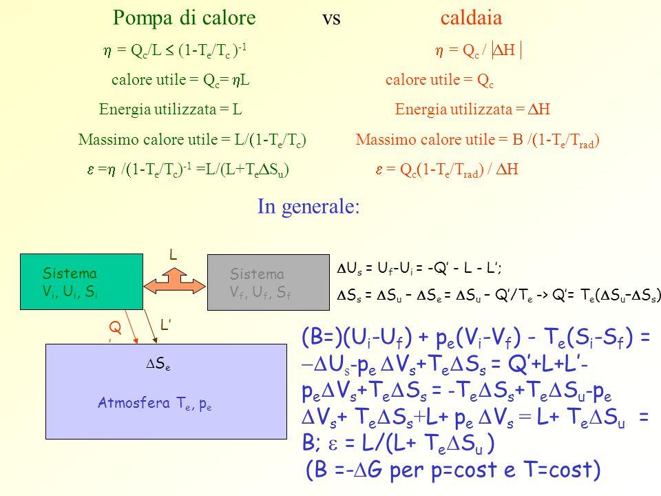Pompa di calore vs caldaia