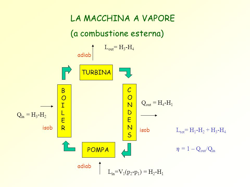 (a combustione esterna)