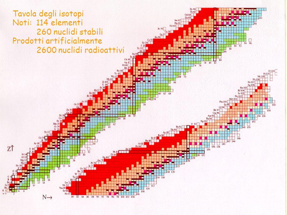 Tavola degli isotopi Noti: 114 elementi. 260 nuclidi stabili.