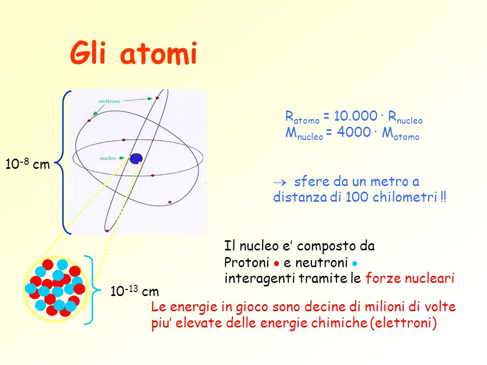 Gli atomi Ratomo = 10.000 · Rnucleo Mnucleo = 4000 · Matomo 10-8 cm