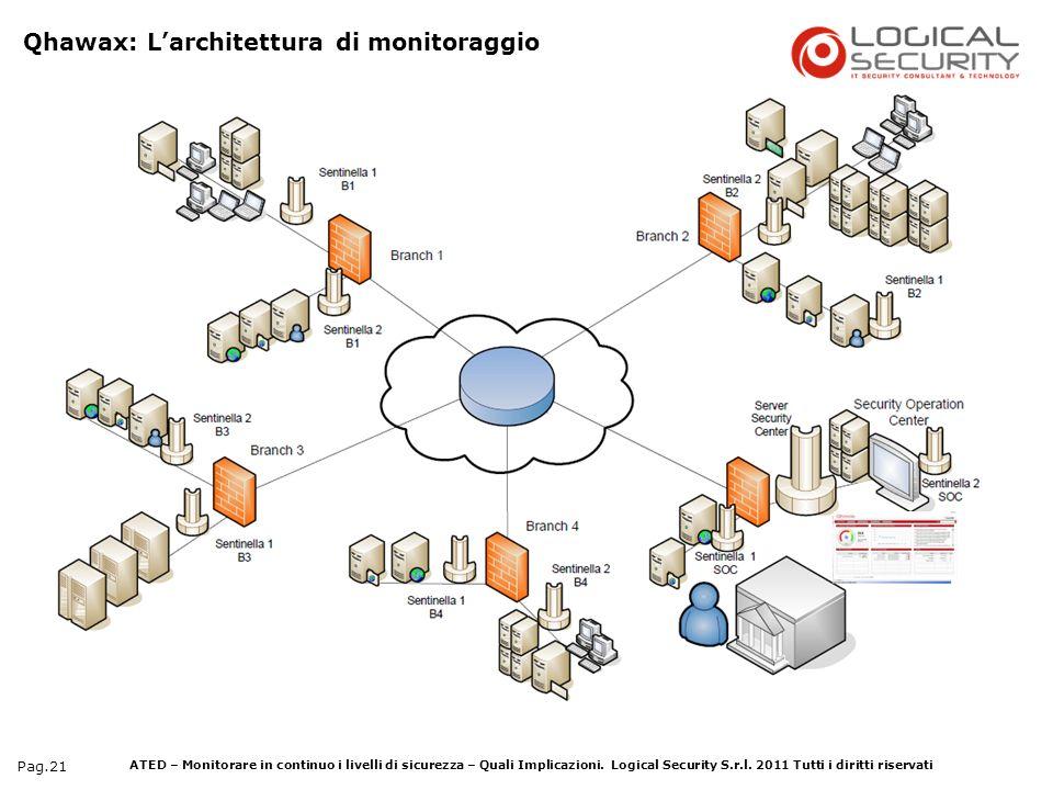 Qhawax: L'architettura di monitoraggio