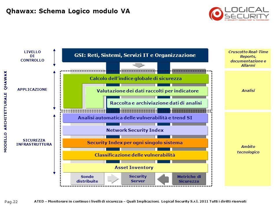 Qhawax: Schema Logico modulo VA