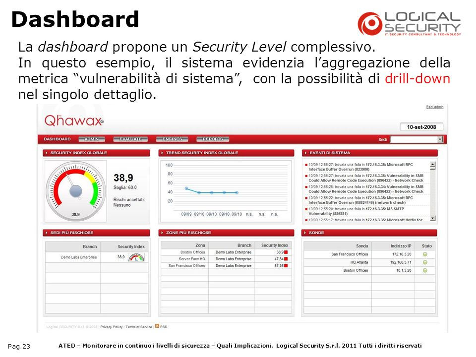 ESEMPIO Dashboard La dashboard propone un Security Level complessivo.