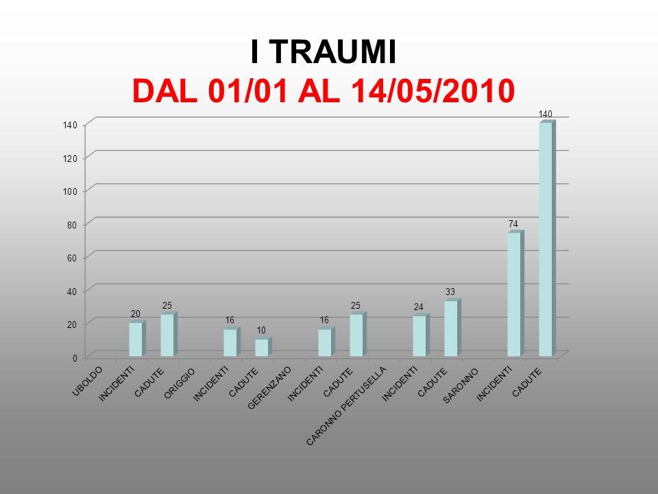 I TRAUMI DAL 01/01 AL 14/05/2010