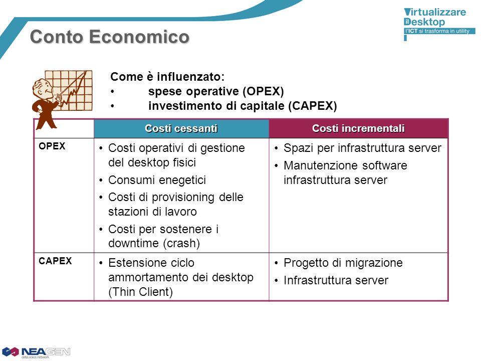 Conto Economico Come è influenzato: spese operative (OPEX)