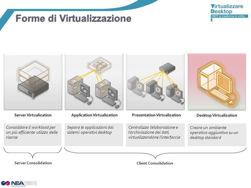 Forme di Virtualizzazione