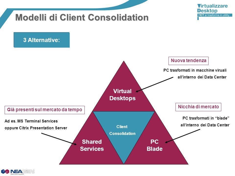 Modelli di Client Consolidation