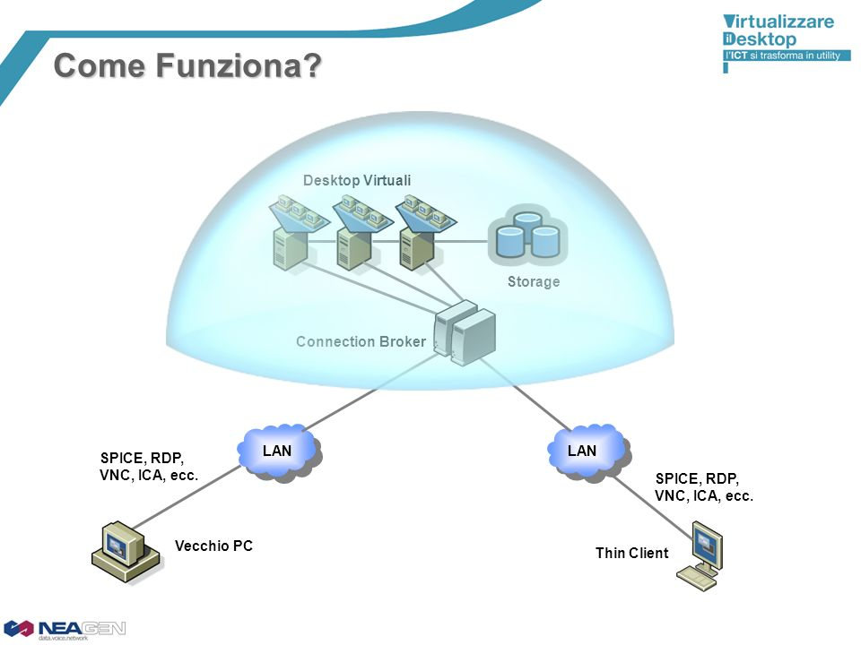 Come Funziona Desktop Virtuali Storage Connection Broker LAN