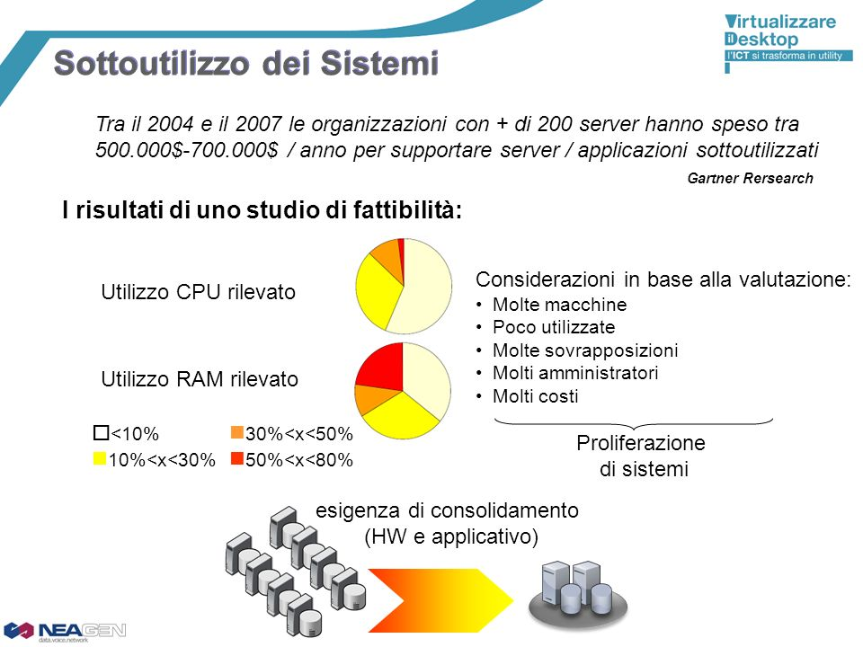 esigenza di consolidamento (HW e applicativo)