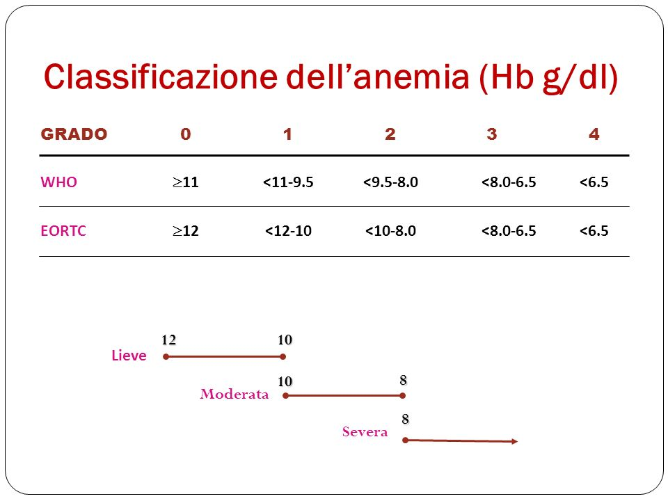 Classificazione dell'anemia (Hb g/dl)