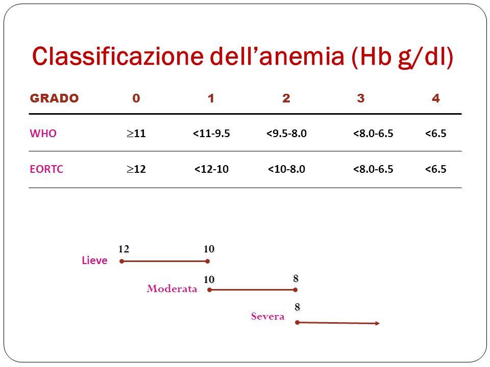 Classificazione dell'anemia (Hb g/dl)