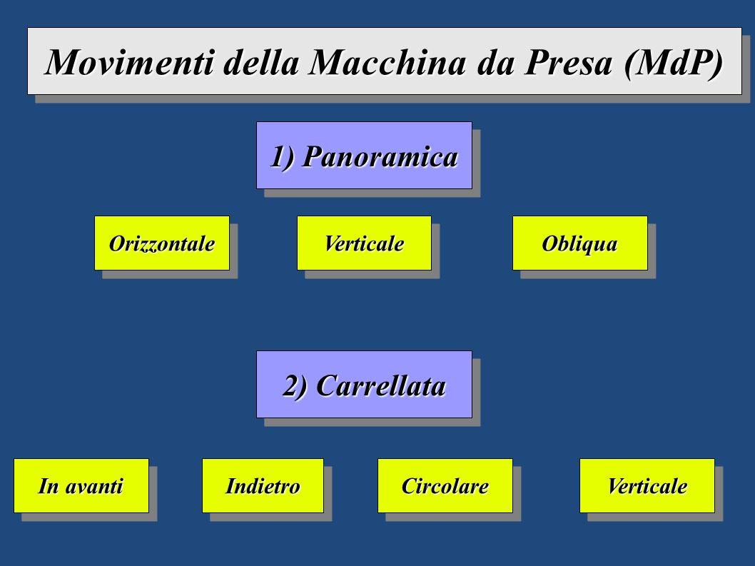 Movimenti della Macchina da Presa (MdP)